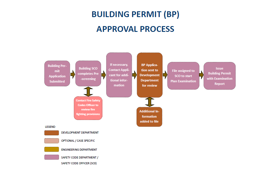 Building Permit (BP) Approval Process